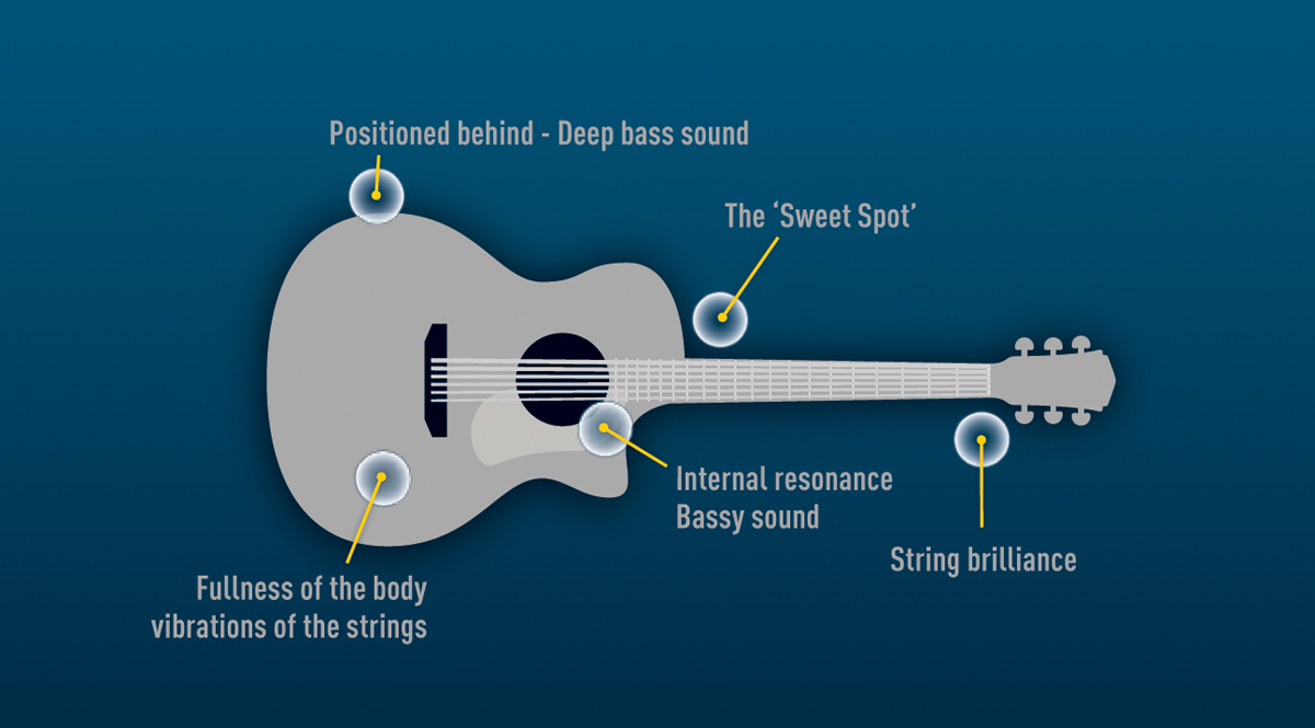 How To Record Acoustic Guitar Part 1 Musictech