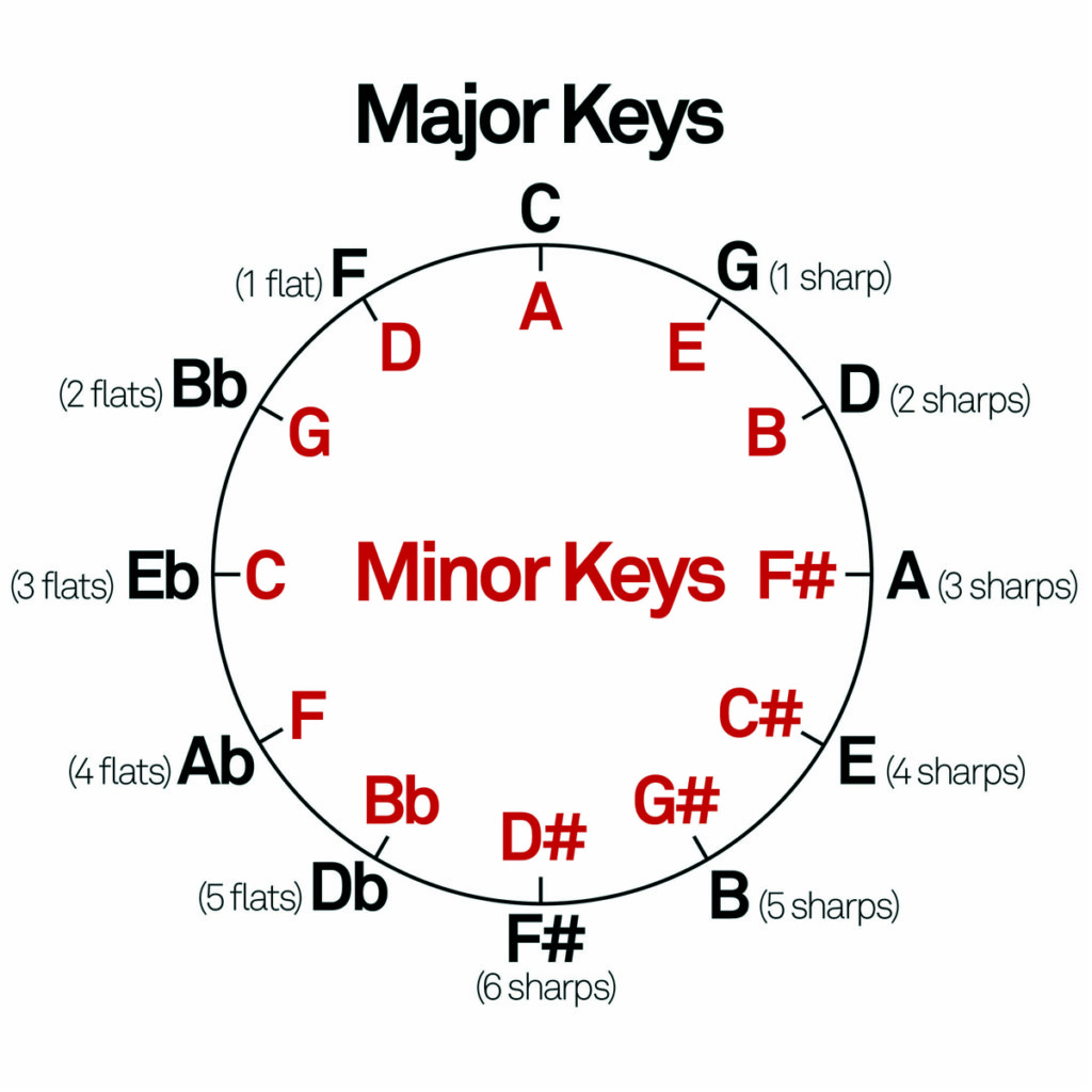Songwriting tutorial harmony chords 2 the chords themselves used obviously have a very specific harmonic relationship as previously covered in our look at the circle of fifths the harmonic hexwebz Images