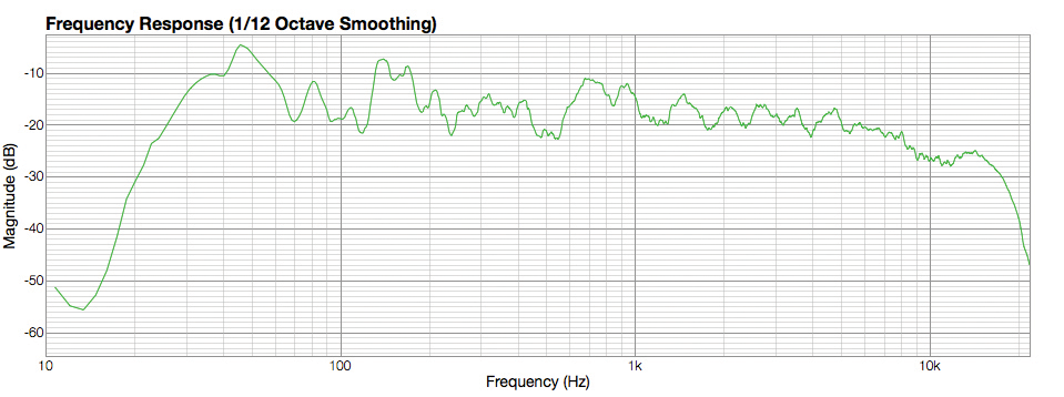 Frequency Response 1
