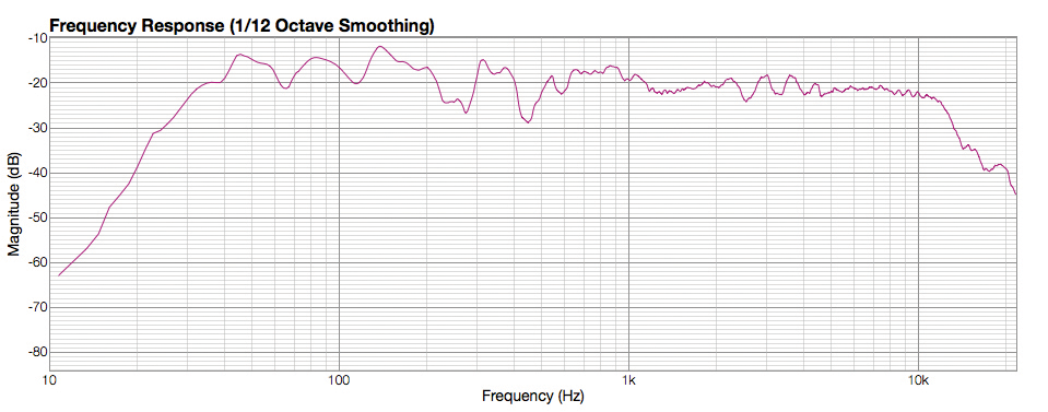 Frequency Response 2