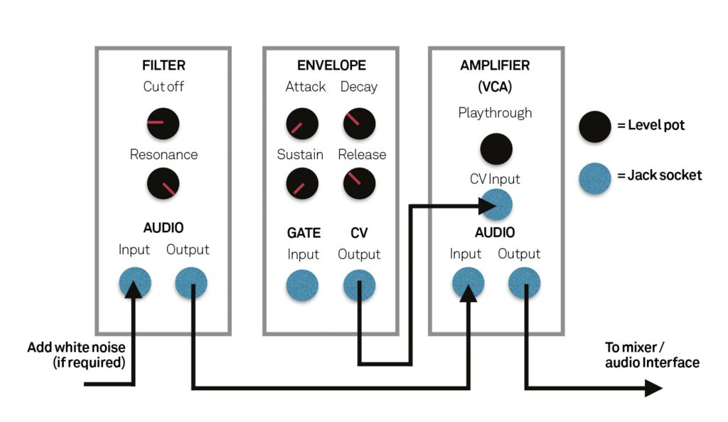 hardware workshop creating kick sounds with a modular synth. Black Bedroom Furniture Sets. Home Design Ideas