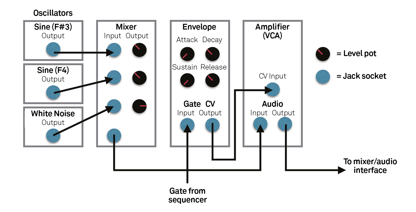 Modular Synth Tutorial Creating A Eurorack Snare How To Build Simple White Noise Generator Circuit Diagram Downward Glide On This Tone Will Offer Up Another Tonal Colour Which Sounds Pretty Cool And Is Reminiscent Of 1980s Simmons Drums