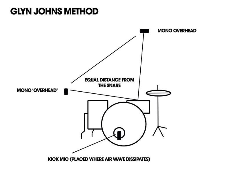 glyn johns method