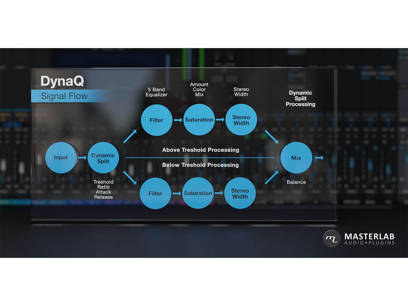 DynaQ Flow Chart