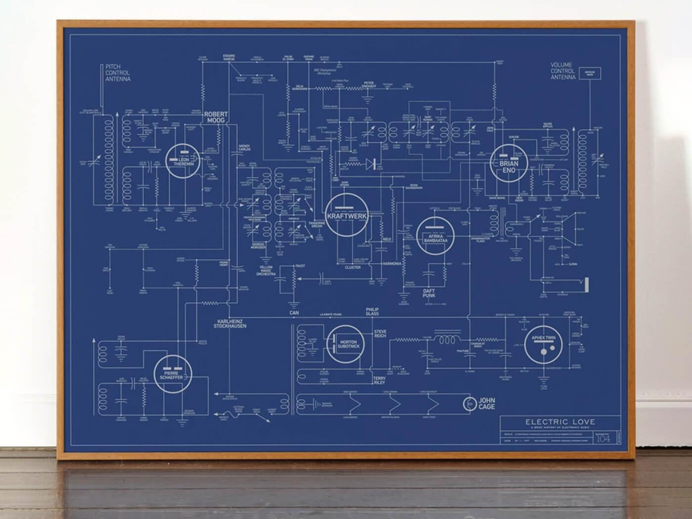 Electronic Music Blueprint