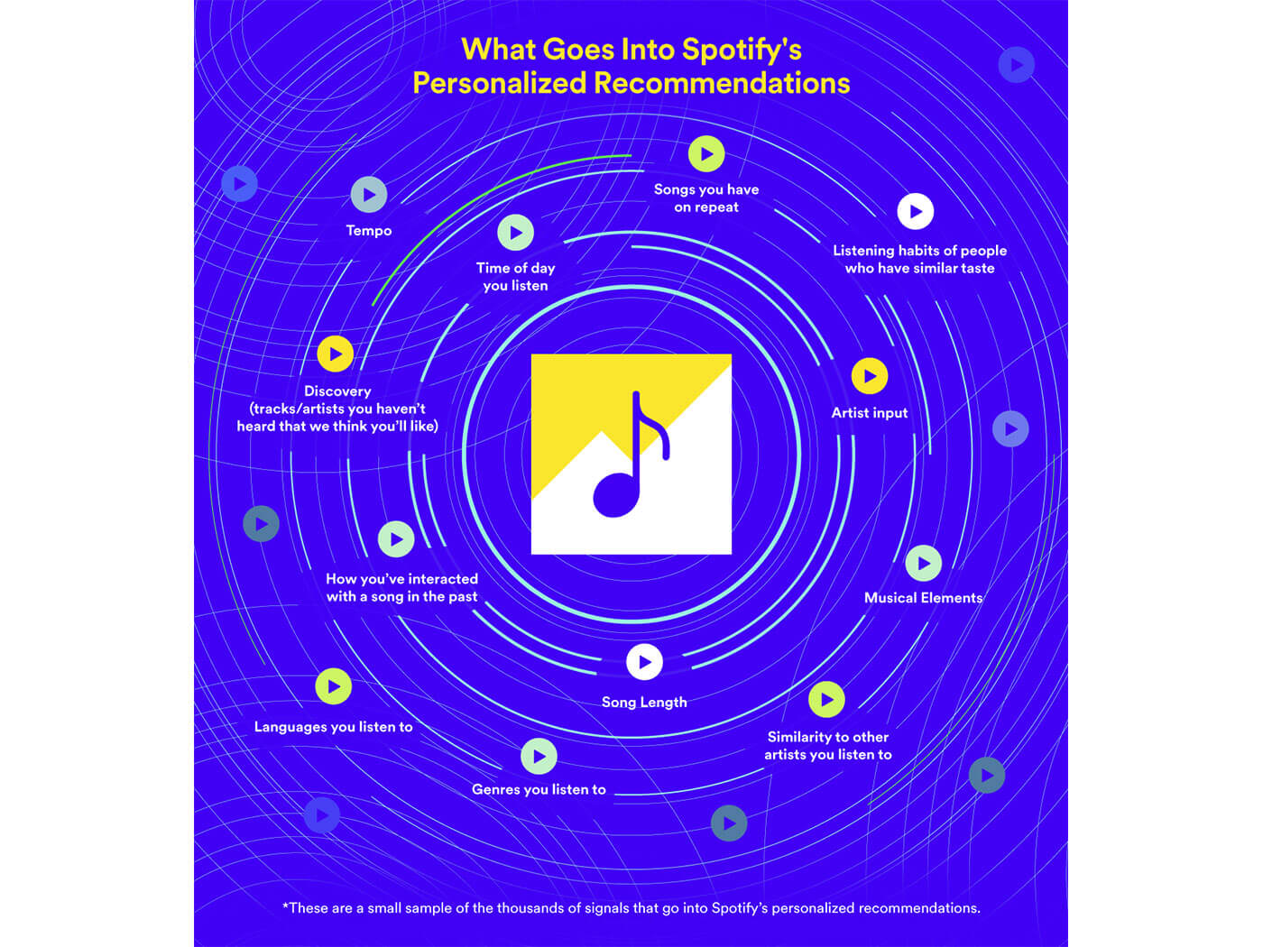 Spotify discoveries infographic