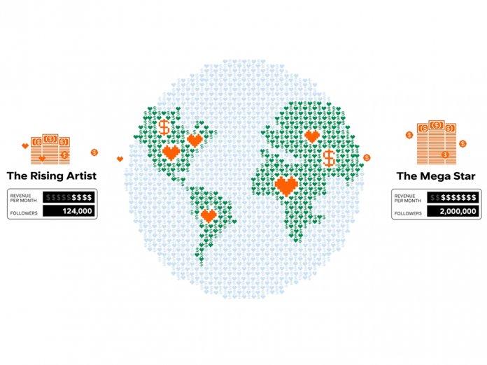 SoundCloud's Fan Direct Royalties