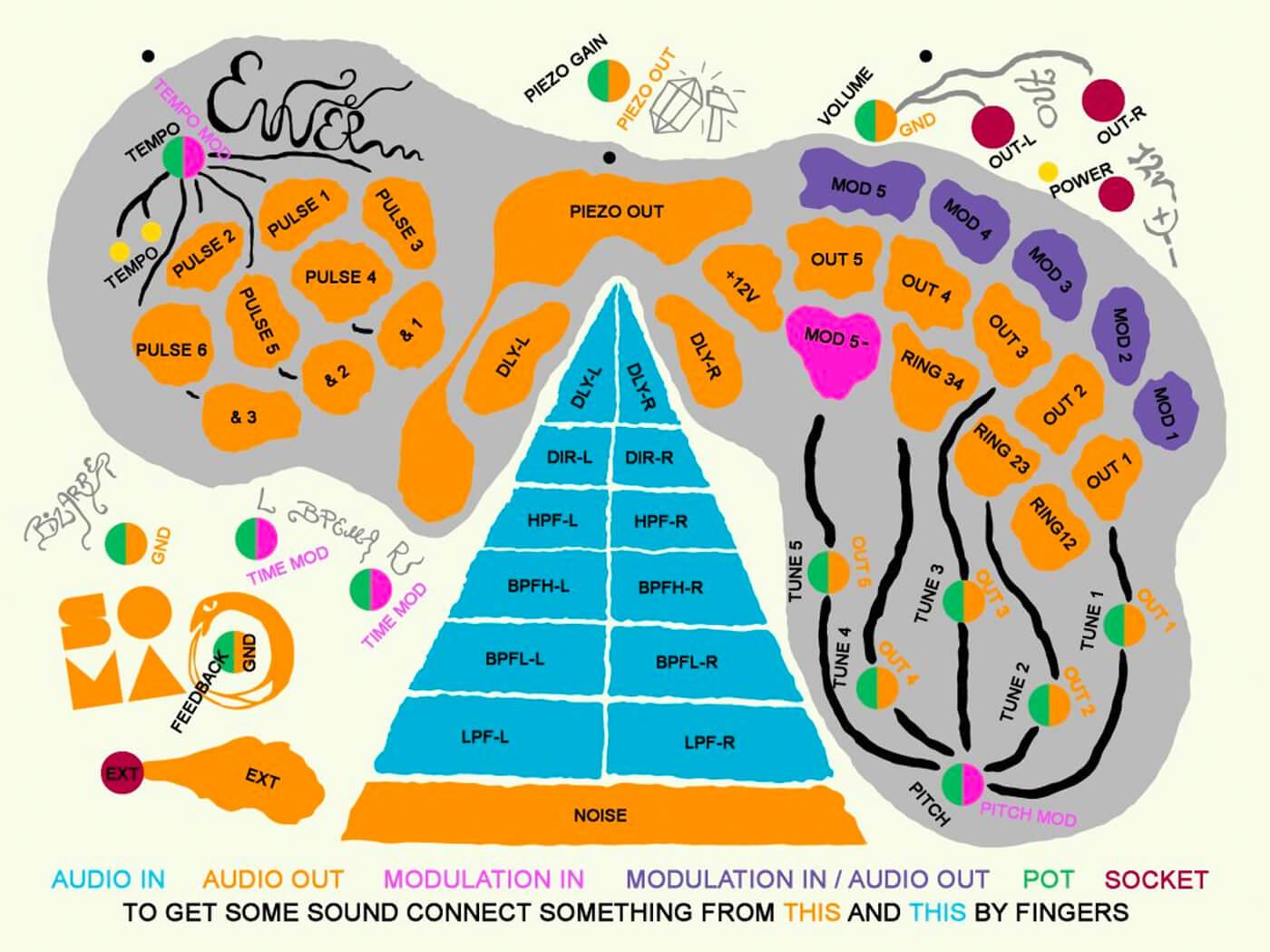Enner Synth Diagram